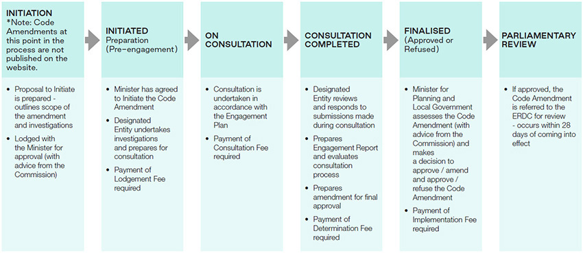 Initiation, Initiated, On Consultation, Consultation Completed, Finalised (approved or refused), Parliamentary Review
