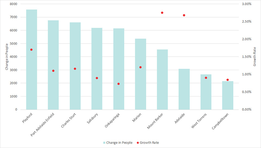 Graph illustrating the top 10 Greater Adelaide Capital City Local Government Areas by population change for 2015-20